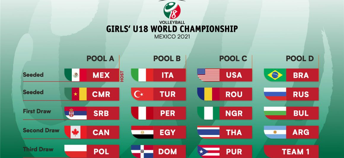 GIRLS' U18 WORLD CHAMPIONSHIP DRAW CONFIRMS POOLS
